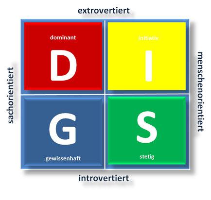 Darstellung DISG Profil - Alexandra Cordes-Guth Coaching Ravensburg